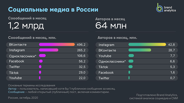 Статистика по социальным сетям от Brand Analytics: ключевой рост в России показали за год Instagram, YouTube и TikTok