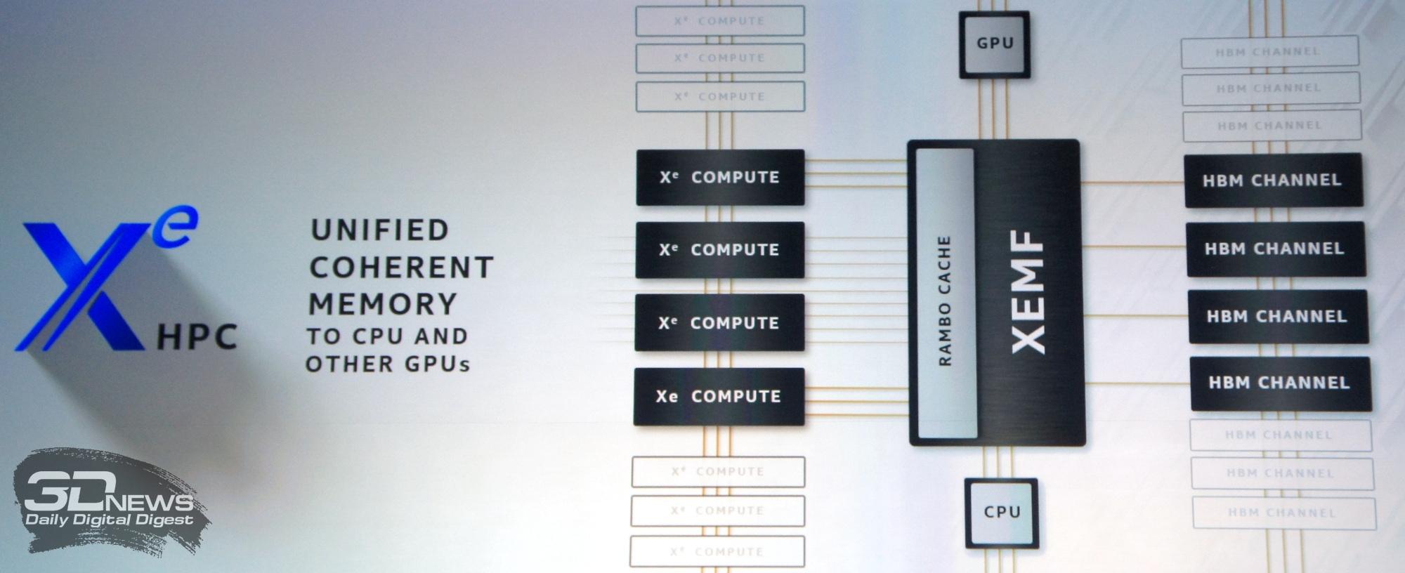 Серверные процессоры Intel Xeon Sapphire Rapids будут оснащены HBM-памятью