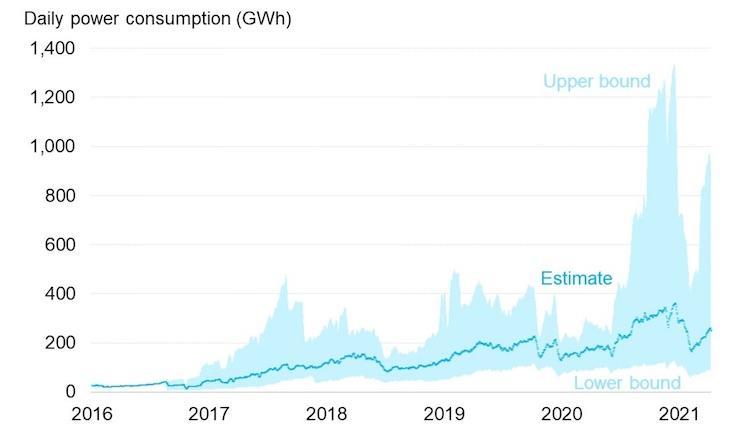 На майнинг биткоина в 2021 году уже потратили больше энергии, чем за весь 2020 год