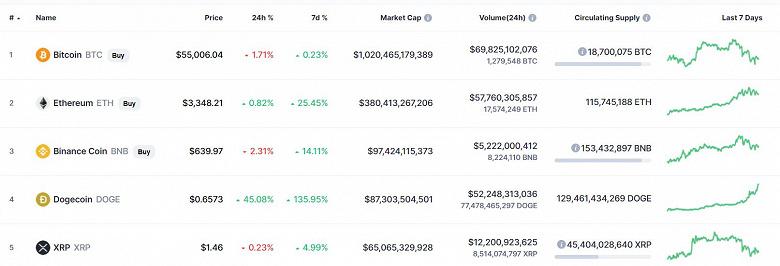 Не Bitcoin и не Ethereum правят бал на рынке криптовалют. Поддерживаемая Илоном Маском Dogecoin за сутки подорожала на 50%, за год – на 11000%