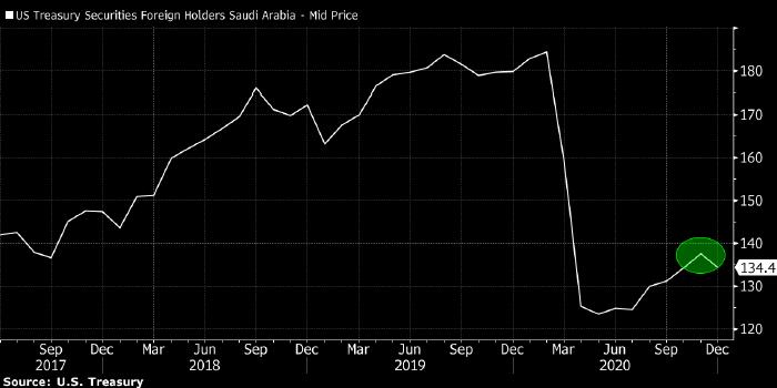Саудовская Аравия продает трежерис и покупает ...