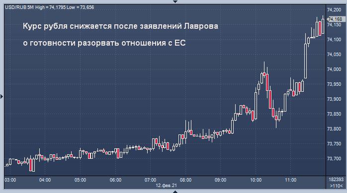 Курс рубля снижается после заявлений Лаврова