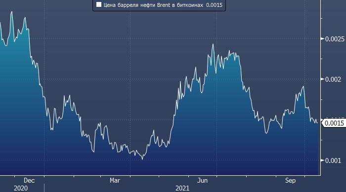 Путин: говорить о продаже нефти за криптовалюту ...