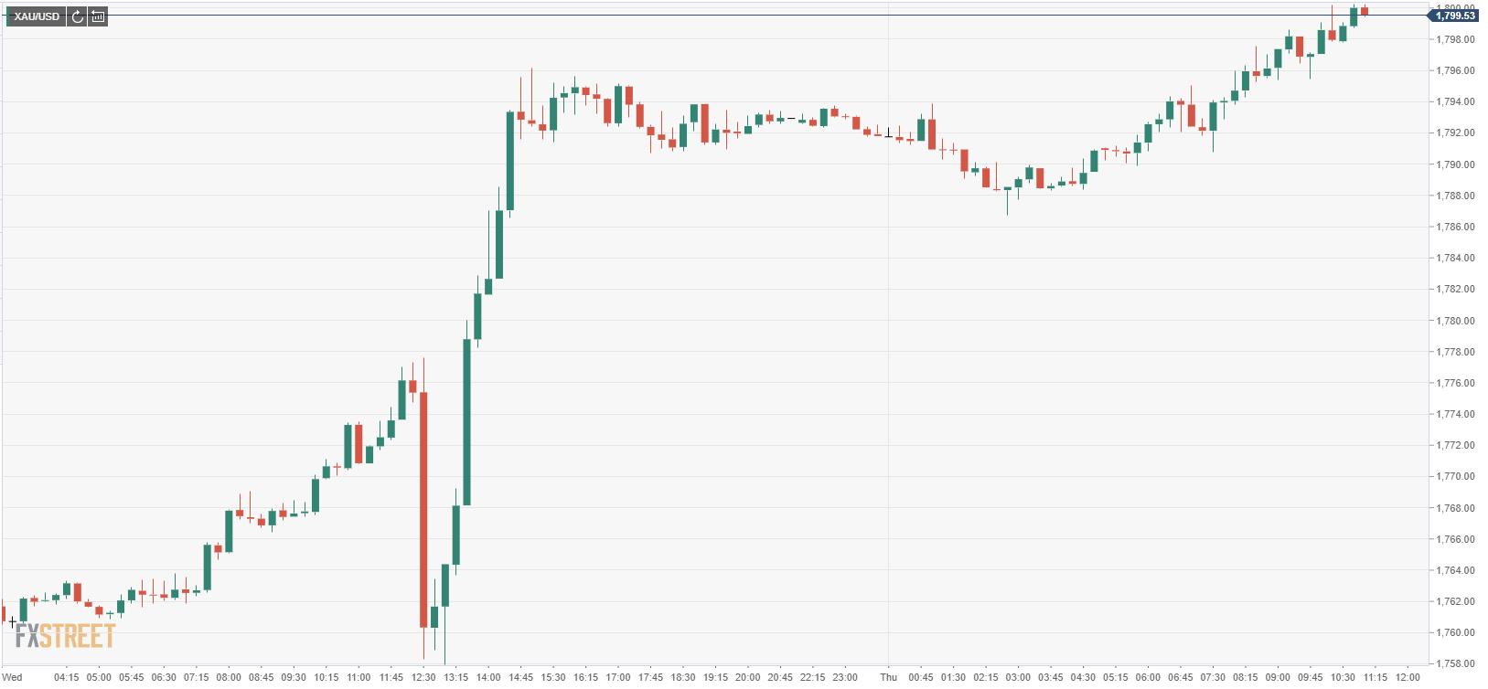 Срочно: золото впервые за месяц выросло до $1800