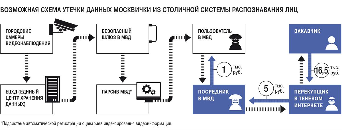 Разношенные боты. Путь к персональным данным россиян прошел через Telegram